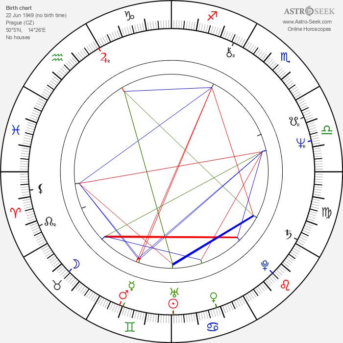 Helena Třeštíková - Astrology Natal Birth Chart
