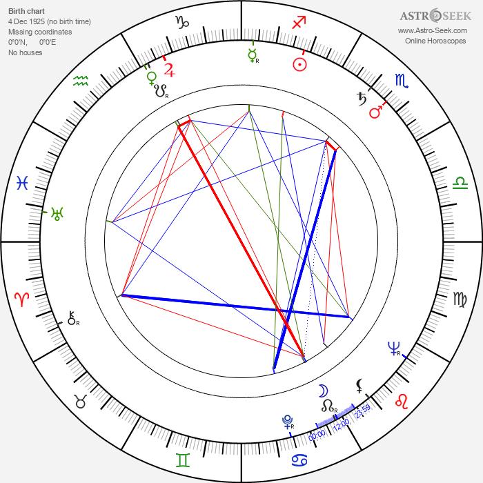 Helena Vinkka - Astrology Natal Birth Chart