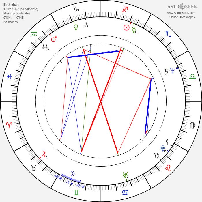 Helena Vrtichová - Astrology Natal Birth Chart