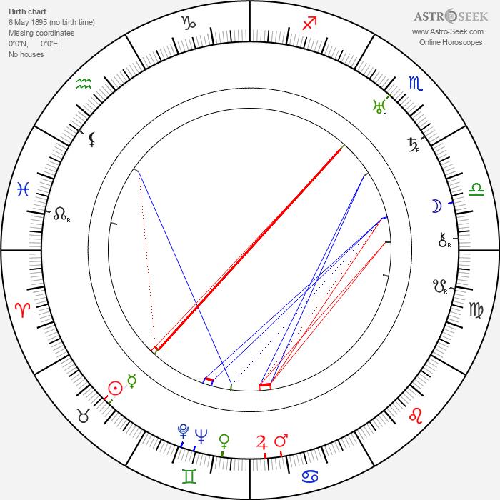 Helena Zarembina - Astrology Natal Birth Chart