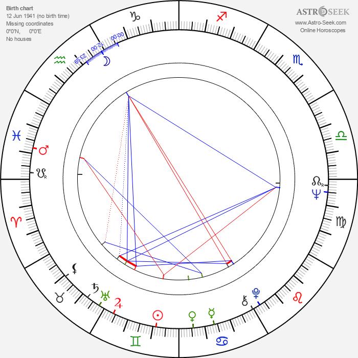 Hélène Chanel - Astrology Natal Birth Chart