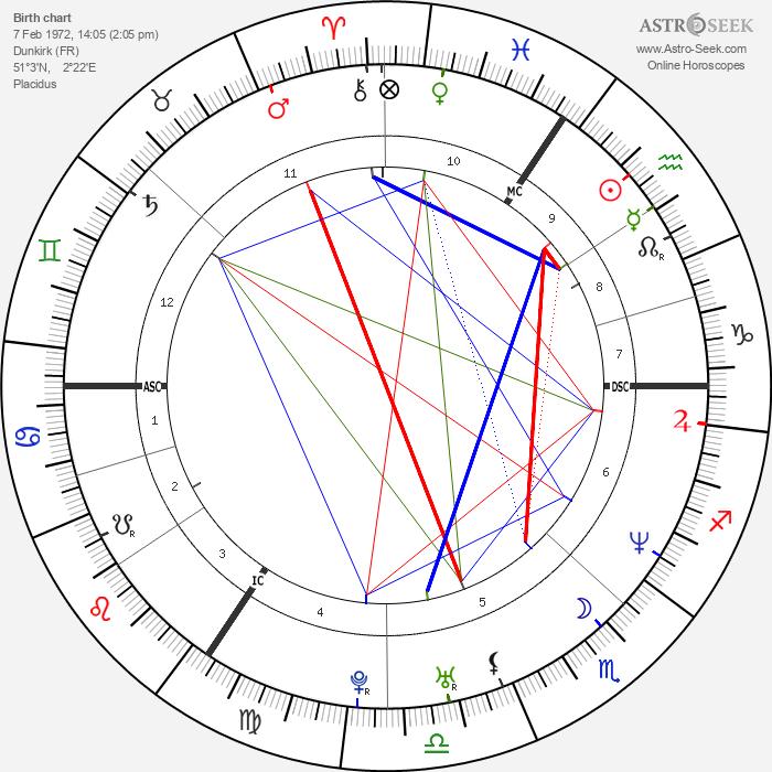 Helene Cortin - Astrology Natal Birth Chart