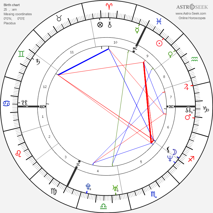 Hélène de Fougerolles - Astrology Natal Birth Chart
