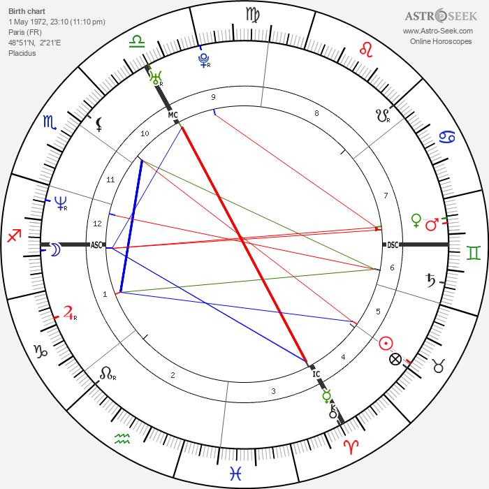Hélène Fillières - Astrology Natal Birth Chart
