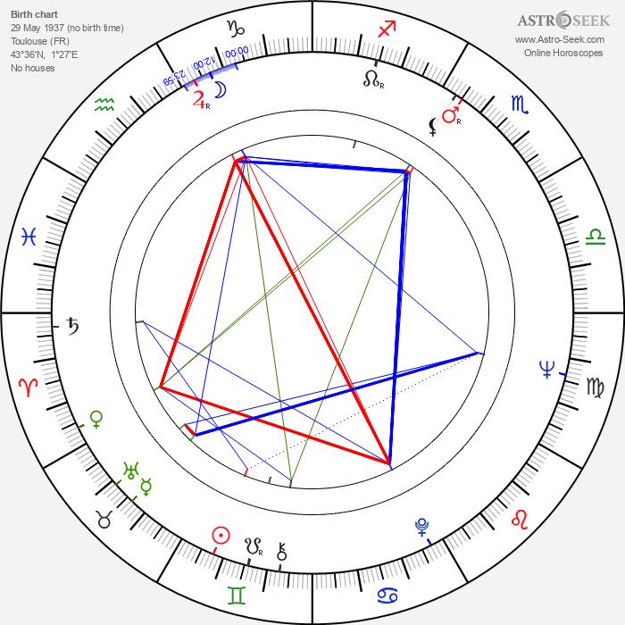 Hélène Hily - Astrology Natal Birth Chart