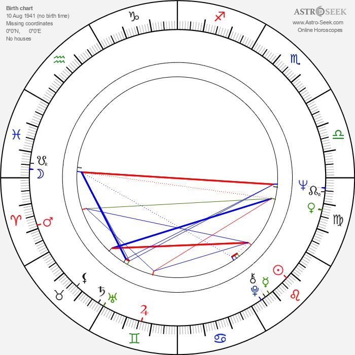 Hélène Manesse - Astrology Natal Birth Chart