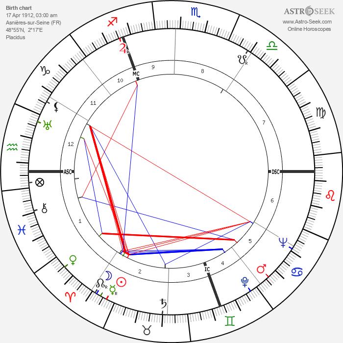 Hélène Perdrière - Astrology Natal Birth Chart