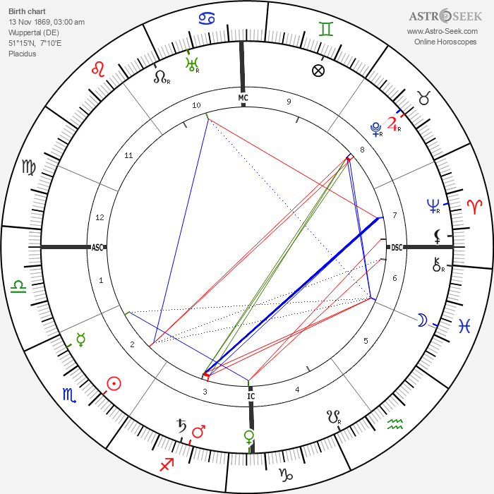 Helene Stöcker - Astrology Natal Birth Chart
