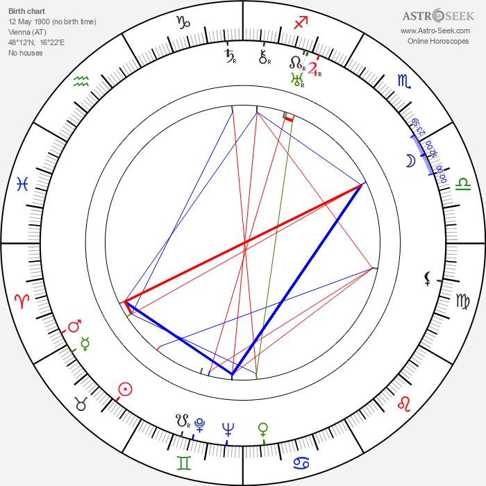 Helene Weigel - Astrology Natal Birth Chart