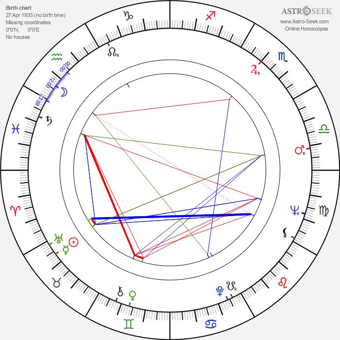 Helga Labudda - Astrology Natal Birth Chart