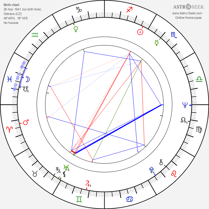 Helga Matulová - Astrology Natal Birth Chart