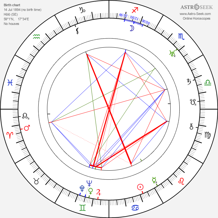Helge Andersson - Astrology Natal Birth Chart