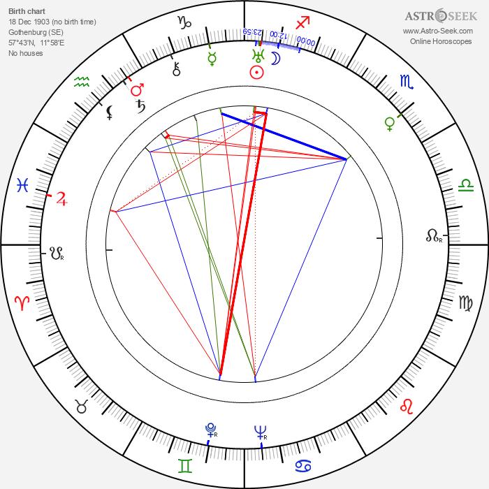Helge Mauritz - Astrology Natal Birth Chart