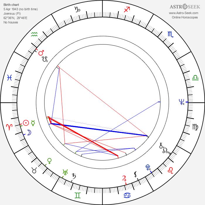 Heli Keinonen - Astrology Natal Birth Chart