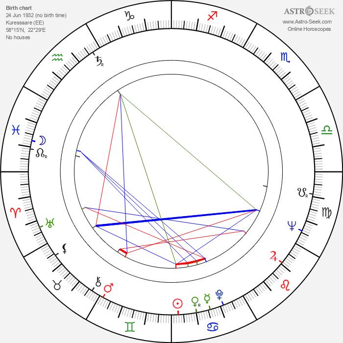 Heli Lääts - Astrology Natal Birth Chart