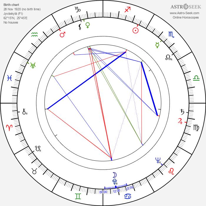 Helinä Järvinen - Astrology Natal Birth Chart