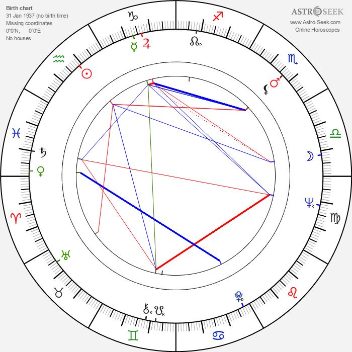 Helke Sander - Astrology Natal Birth Chart