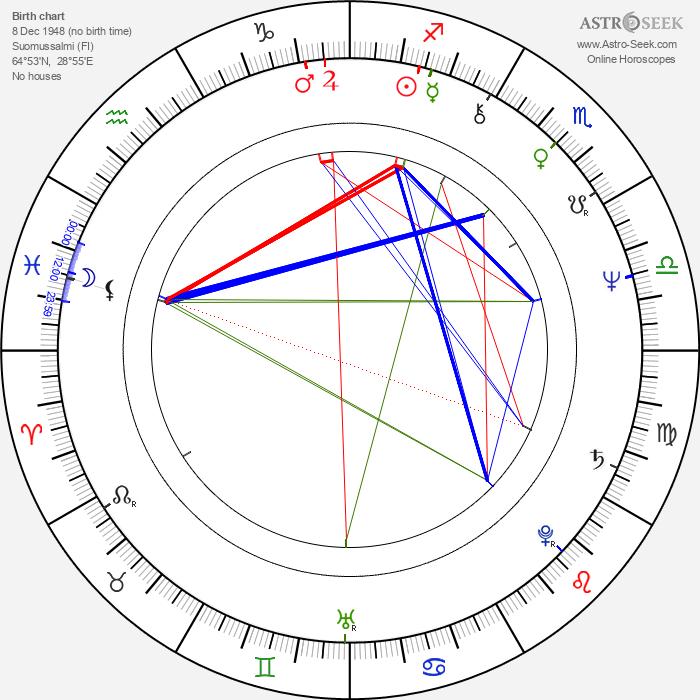 Hellevi Seiro - Astrology Natal Birth Chart