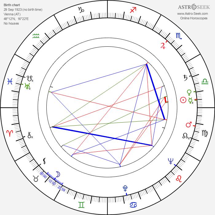 Helli Servi - Astrology Natal Birth Chart