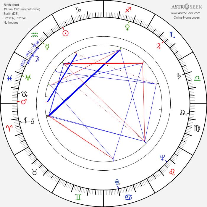 Hellmut Lange - Astrology Natal Birth Chart