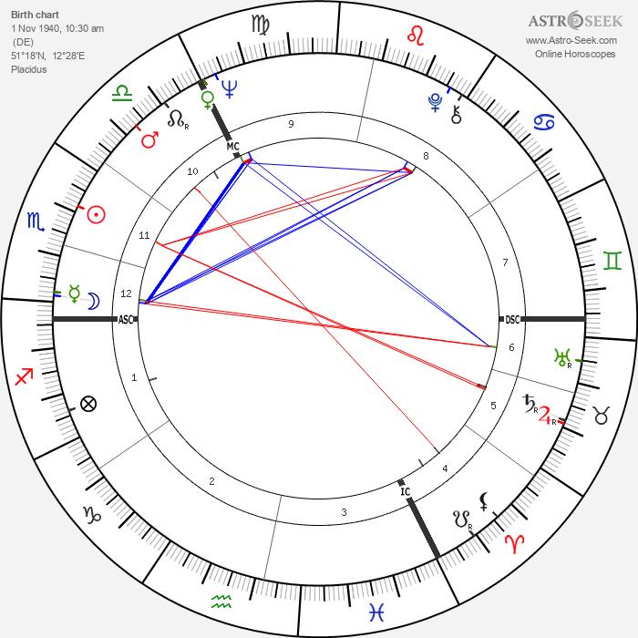 Hellmuth Costard - Astrology Natal Birth Chart