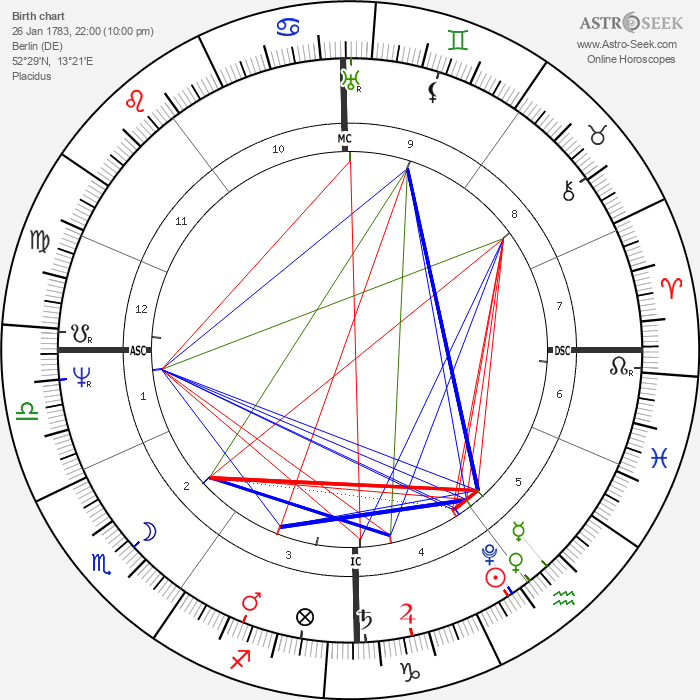 Helmina de Chezy - Astrology Natal Birth Chart