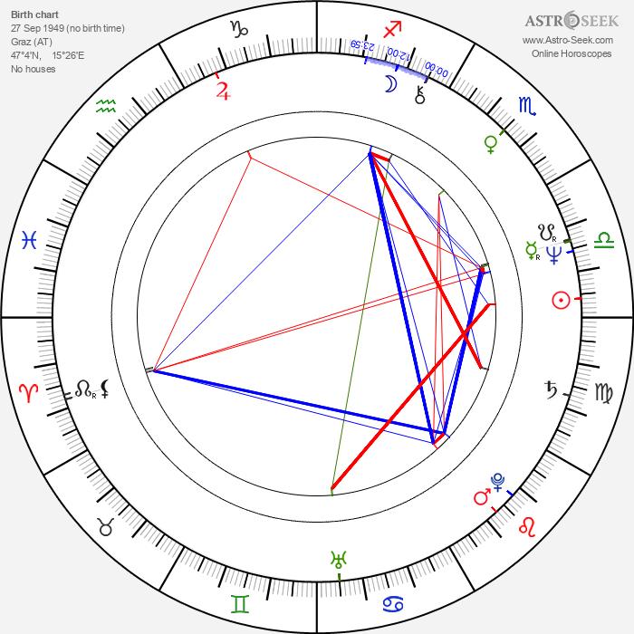 Helmut Berger - Astrology Natal Birth Chart