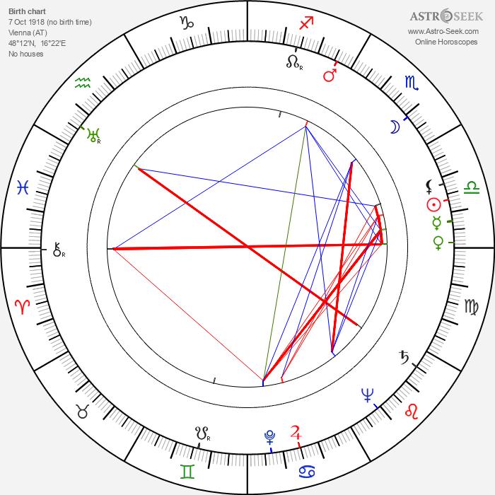 Helmut Dantine - Astrology Natal Birth Chart