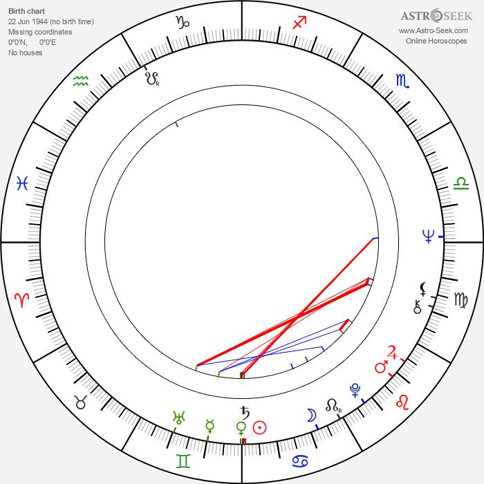 Helmut Dietl - Astrology Natal Birth Chart