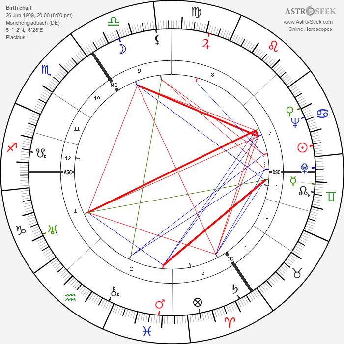Helmut Dörner - Astrology Natal Birth Chart