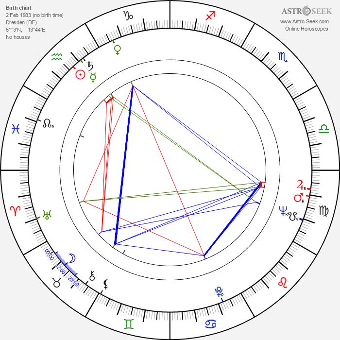 Helmut Dziuba - Astrology Natal Birth Chart