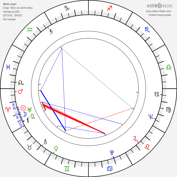 Helmut Griem - Astrology Natal Birth Chart