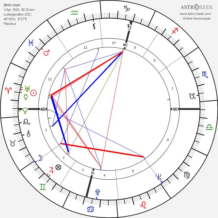 Helmut Kohl - Astrology Natal Birth Chart