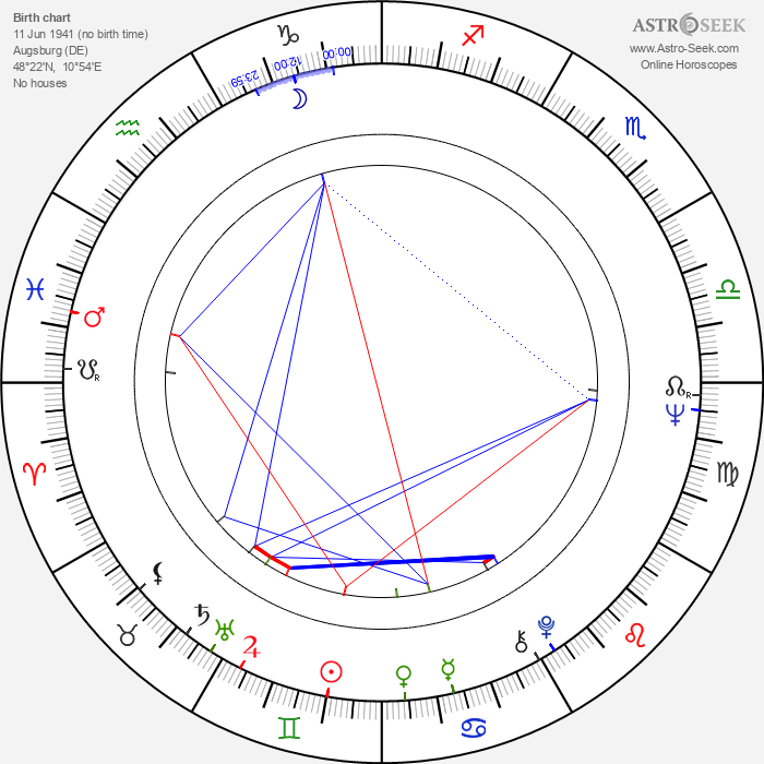 Helmut Krätzig - Astrology Natal Birth Chart