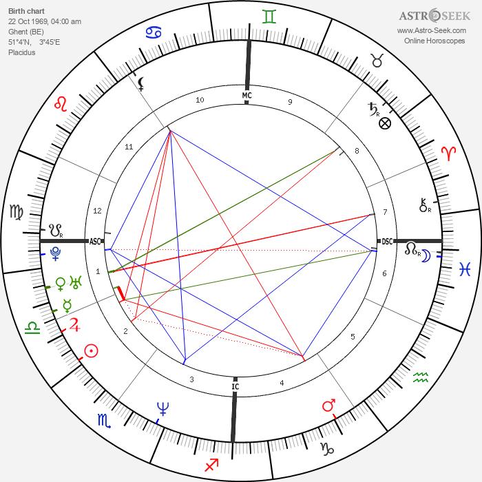 Helmut Lotti - Astrology Natal Birth Chart