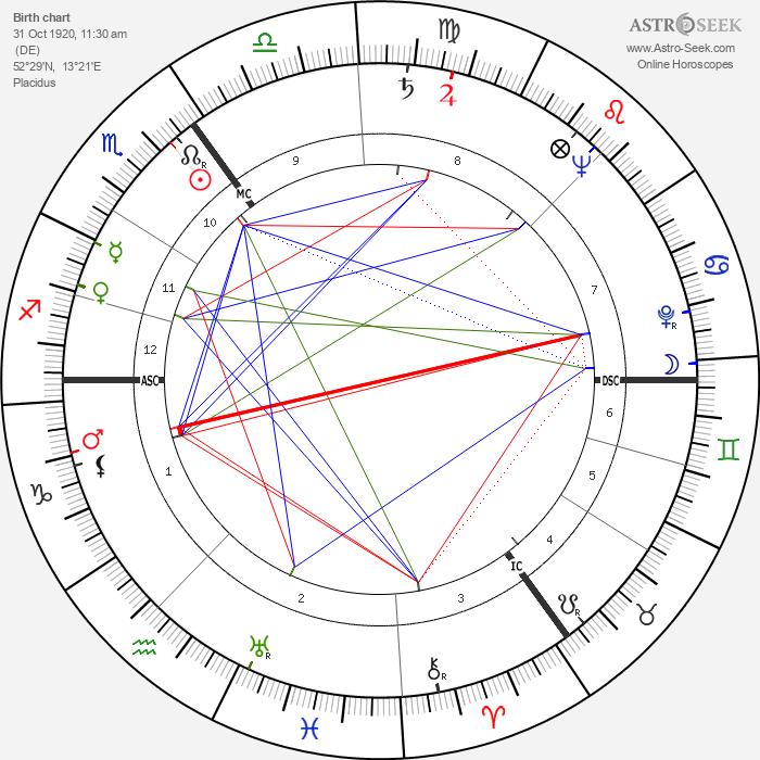 Helmut Newton - Astrology Natal Birth Chart