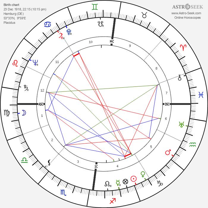 Helmut Schmidt - Astrology Natal Birth Chart