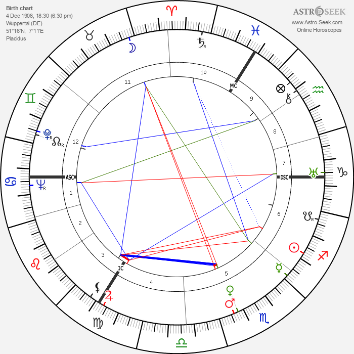 Helmut Thielicke - Astrology Natal Birth Chart