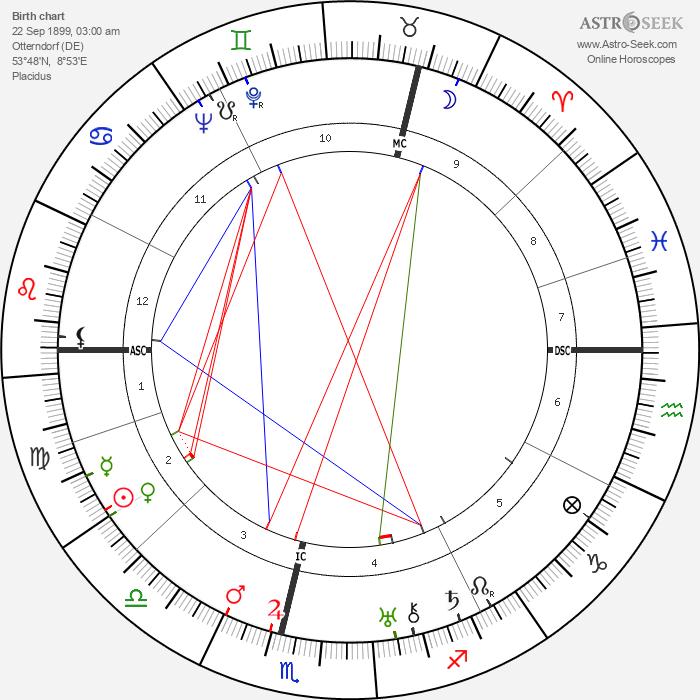 Helmuth Friedrichs - Astrology Natal Birth Chart