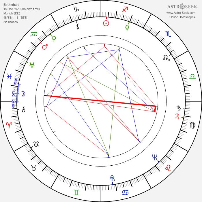 Helmuth Schneider - Astrology Natal Birth Chart