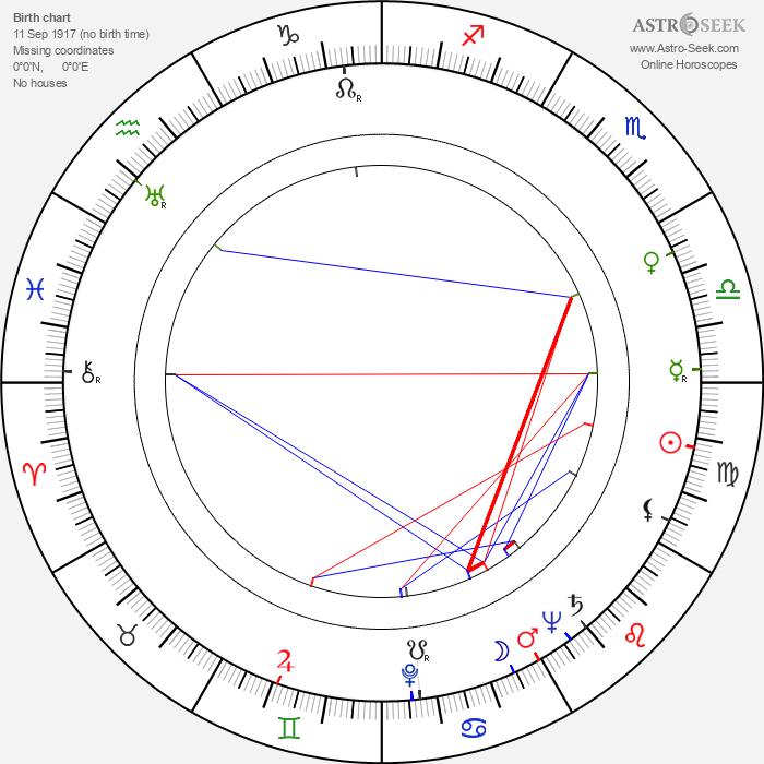 Henderson Forsythe - Astrology Natal Birth Chart