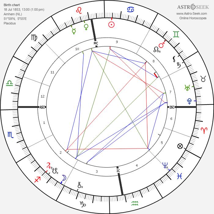 Hendrik Antoon Lorentz - Astrology Natal Birth Chart