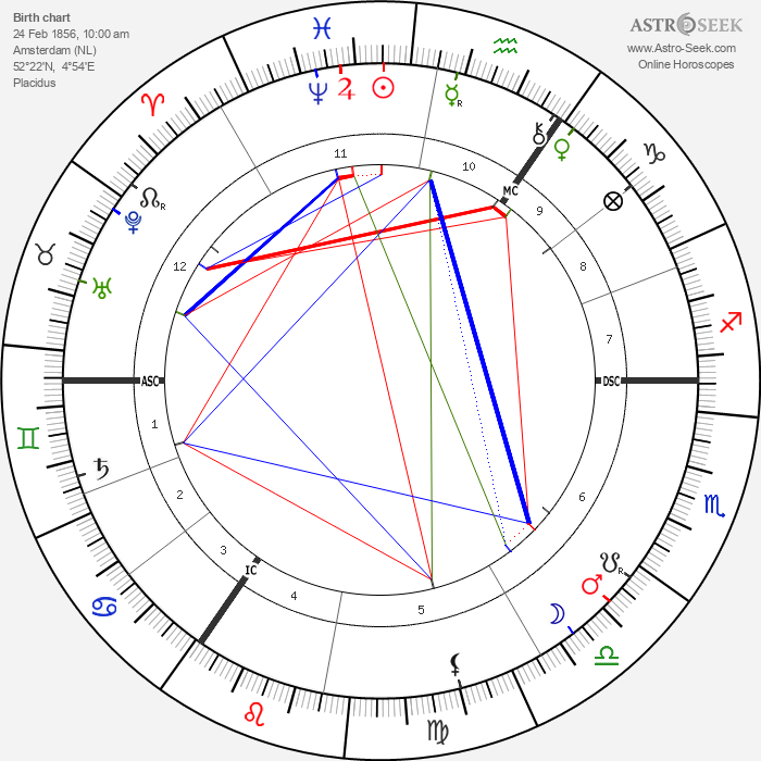 Hendrik Berlage - Astrology Natal Birth Chart