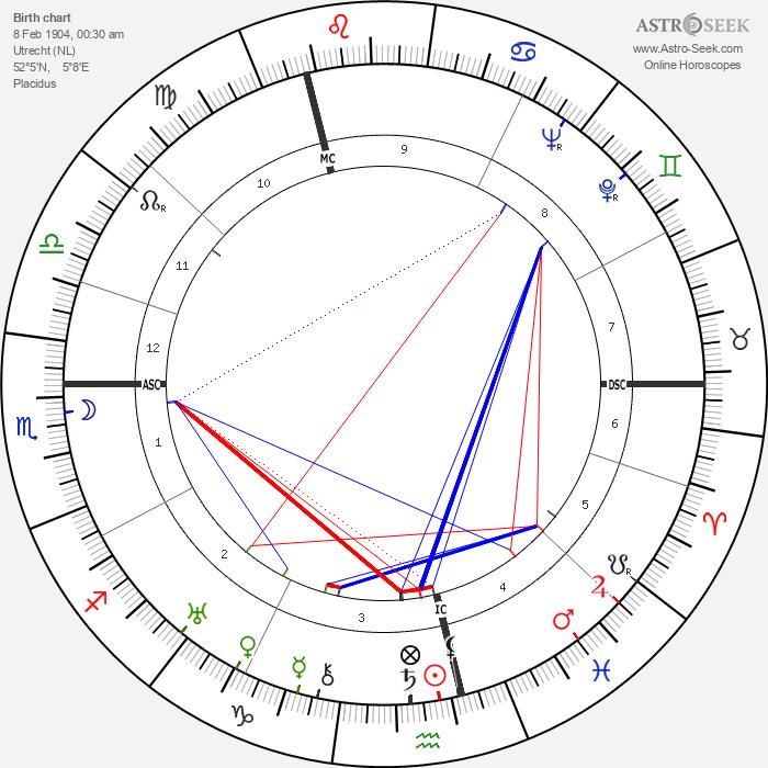 Hendrik Timmer - Astrology Natal Birth Chart