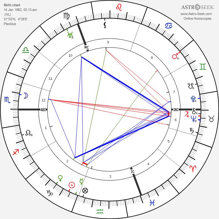 Hendrik van Loon - Astrology Natal Birth Chart