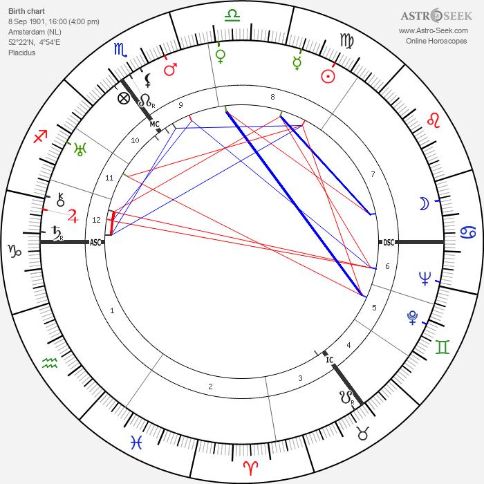 Hendrik Verwoerd - Astrology Natal Birth Chart