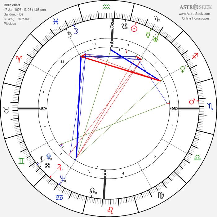Henk Badings - Astrology Natal Birth Chart