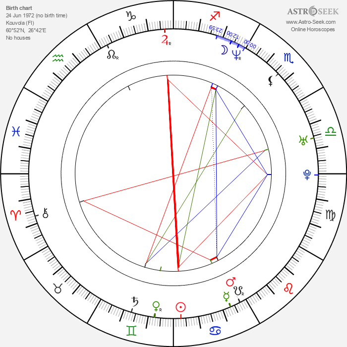 Henkka Hyppönen - Astrology Natal Birth Chart