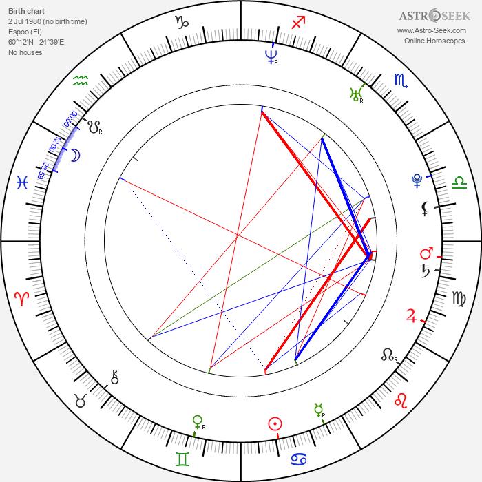 Henkka Seppälä - Astrology Natal Birth Chart