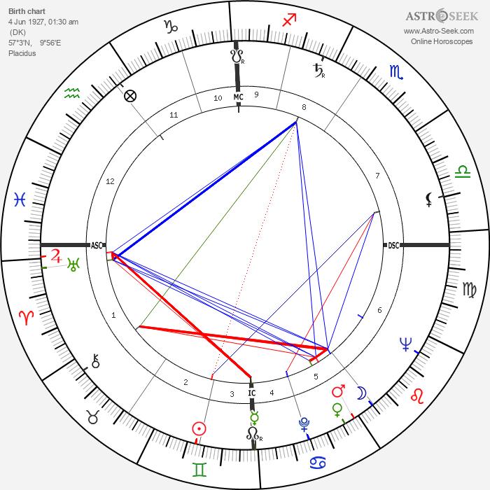 Henning Carlsen - Astrology Natal Birth Chart